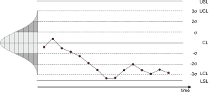 Control Chart Concept
