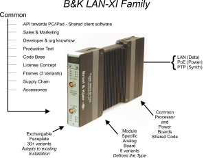 B&K LAN-XI Module