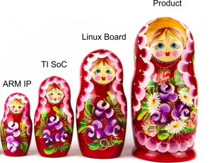 Embedded Systems are like Russian Dolls